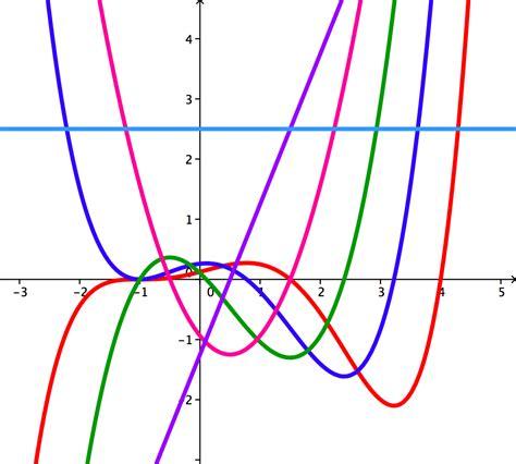 imagenes funciones matematicas epo29 c 193 lculo diferencial 2015 1 4 an 224 lisis de la gr 224 fica