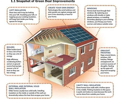 how to build a energy efficient house energy efficiency measures that could add 16 to your home