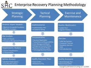 the business continuity planning objective hint it s not