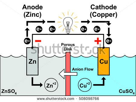diagram of cathode anode stock images royalty free images vectors