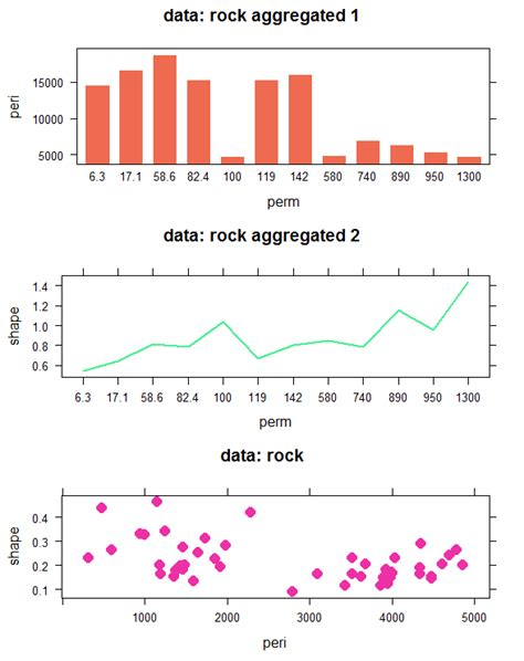 layout grid arrange my r codes archive arranging layout of lattice graphs