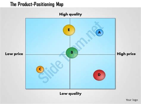 Perceptual Map Template Powerpoint by Perceptual Map Template Powerpoint Onmyoudou Info
