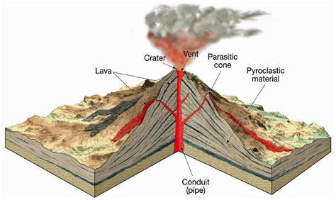 stratovolcano diagram written in seen through my lens september 2012