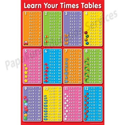 Learn Multiplication Tables poster learn your times tables