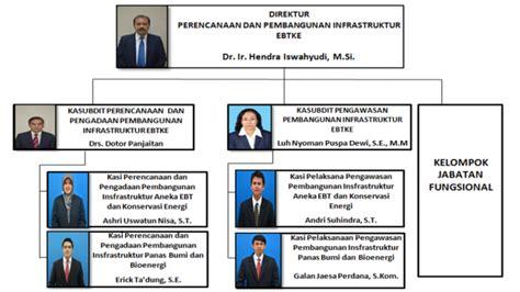 email esdm kementerian esdm republik indonesia