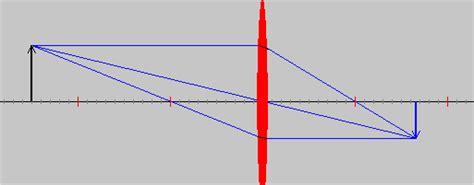 imagenes reales en lentes convergentes casos de formaci 243 n de imagen seg 250 n la posici 243 n del objeto