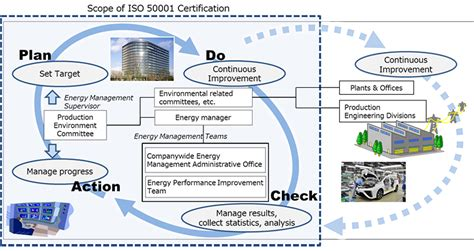 Management Of Toyota Company Toyota Pioneers Automaker Energy Management In Japan