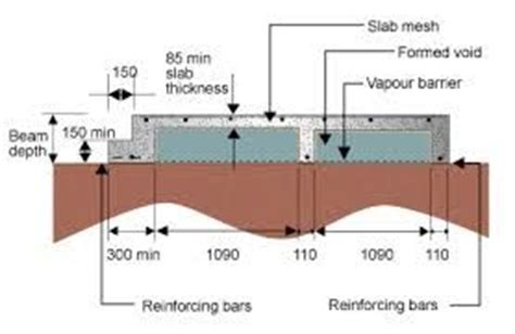 What Is The Difference Between Floor And Ground by Raft Slab Vs Waffle Slab Innohomes