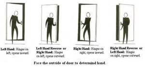 Right Vs Left Door by Door Handedness Specialty Doors And Hardware