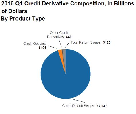 Letter Of Credit Hedging Credit Risk Why Do You Hedge Letters Of Credit In A Company With Credit Default Swaps