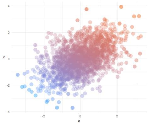 ggplot themes exles pretty scatter plots with ggplot2