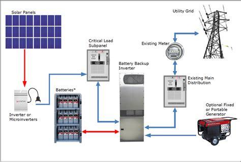wiring solar cells diagram solar cell car wiring diagram