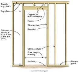 frame opening for an interior door 5 photos