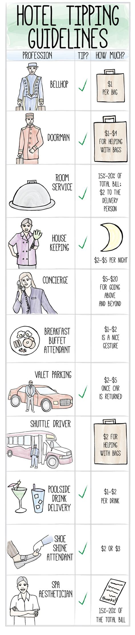 How Much To Tip For Room Service by Everything You Need To About Tipping At Hotels