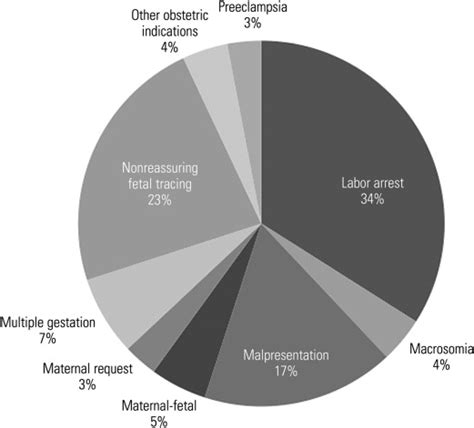 primary cesarean section safe prevention of the primary cesarean delivery