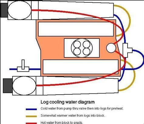 jet boat overheating overheating