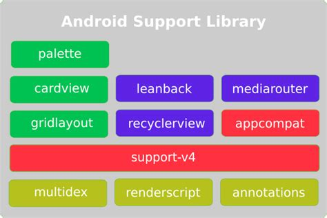 Android Support Library by Demystify The Android Support Library Margaret Maynard