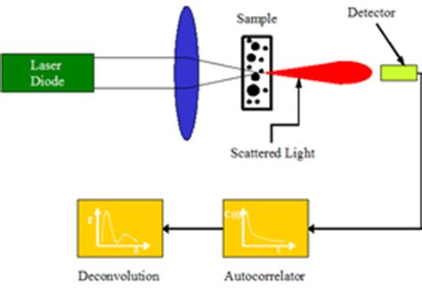 dynamic light scattering dls particle sizing systems
