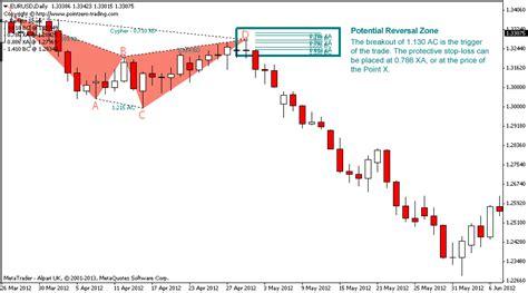pattern trading ea harmonic patterns metatrader mt4 mt5 indicator