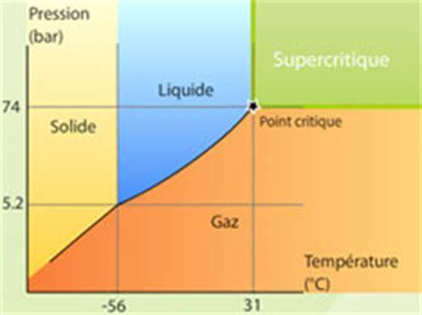 diagramme de phase co2 supercritique le portail des fluides supercritiques que signifie