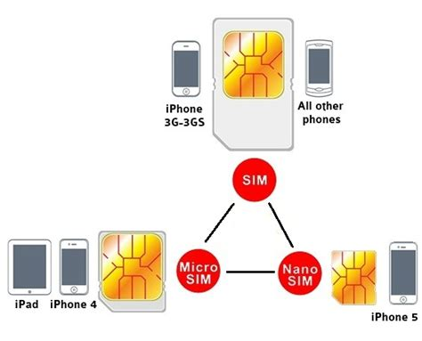 How To Cut Sim Card For Iphone 4s Template by Iphone Iphone Sim Card