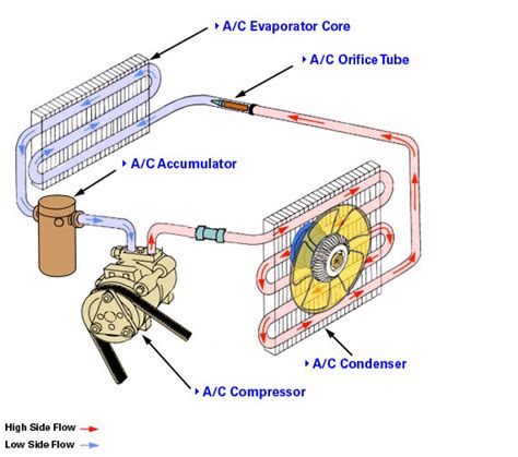 car ac diagram learn how to repair an automotive air conditioning system