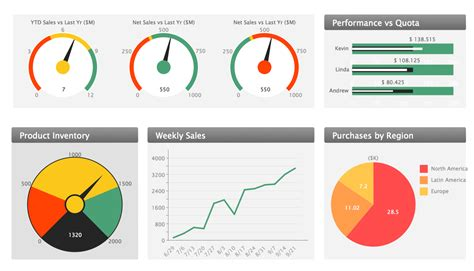 Sales Dashboard Templates sales dashboard