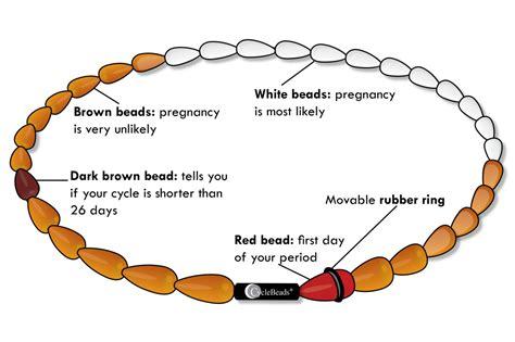 the bead method standard days method and cyclebeads 174 psi