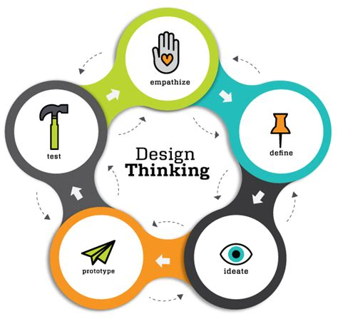design thinking etapas etapas do design thinking e suas abordagens blog cysneiros