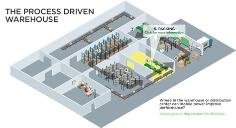 warehouse diagram mobile workstations by newcastle systems emp technical