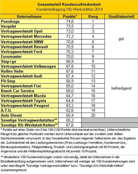 kfz werkstatt preise vertrauen und qualit 228 t die beliebteste kfz werkstatt n