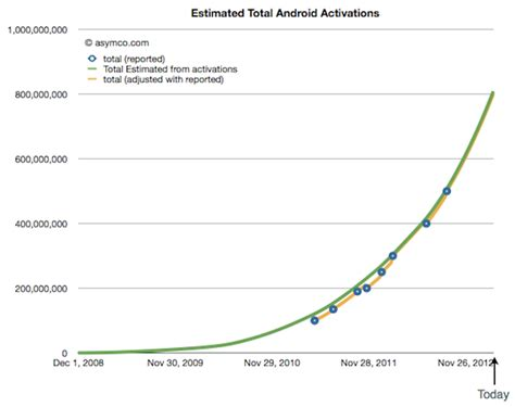 number of android users where are the android users impact lab