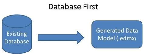 repository pattern entity framework stored procedure what is database first approach in entity framework