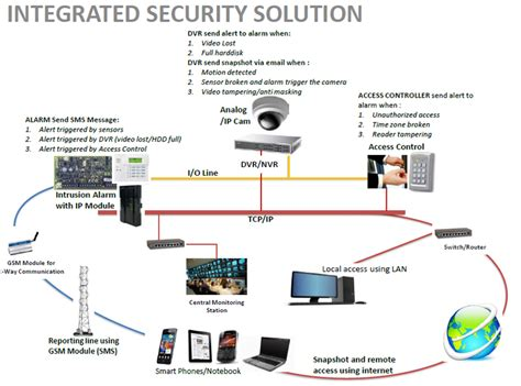 integrated solution of surveillance systems and