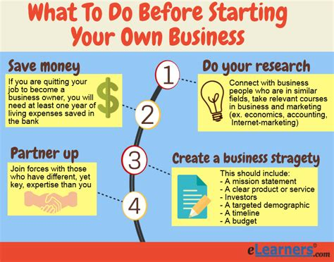 How To Start Your Own Online Business And Make Money - what to study before starting your own business