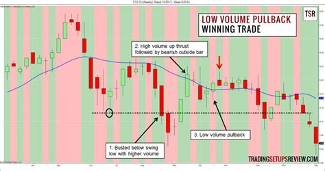 market like a from book to blockbuster volume 3 books capture high profits with low volume pullback trading