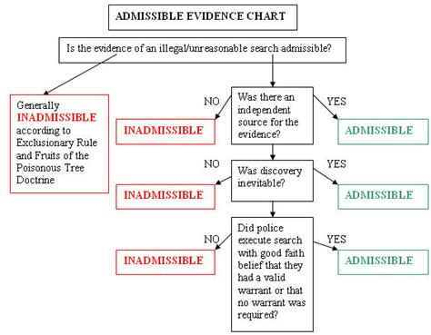 character evidence flowchart admissible evidence chart intellectual takeout ito