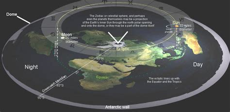 flat earth flat earth science proof exists myth mystery