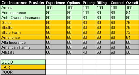 Car Insurance Ratings by Car Insurance Ratings Top 10 Car Insurance Companies