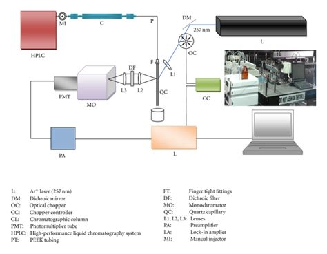 high performance liquid chromatography diagram highly sensitive high performance liquid chromatography