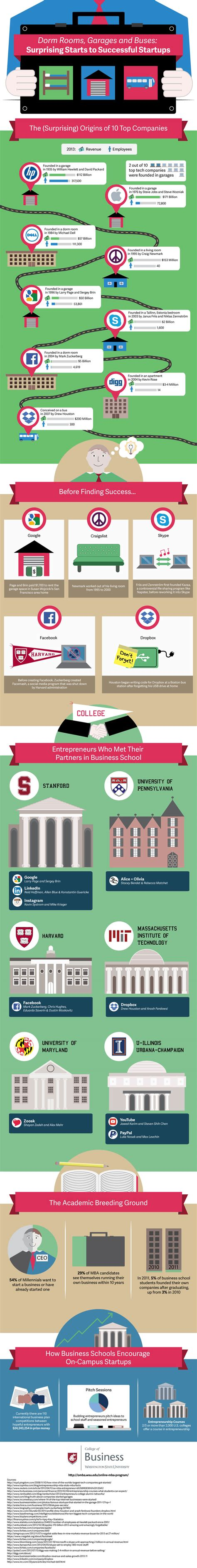Wsu Mba Application by Surprising Starts To Successful Startups Infographic