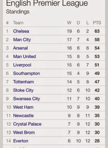 barclays premier league results and table today premier league mid week results and table sports
