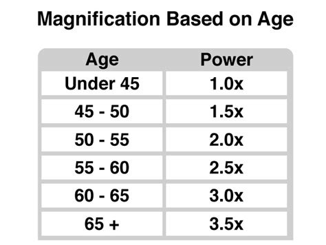 reading glasses chart by age led reading glasses