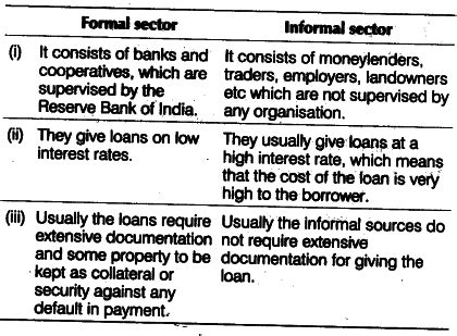 compare and contrast the of formal and informal source of credit cbse class 10 social