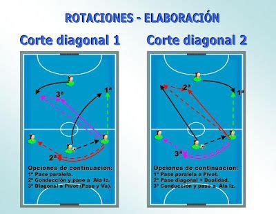 movimientos futbol sala f 250 tbol sala base rotaciones sistema 3 1 iniciaci 243 n