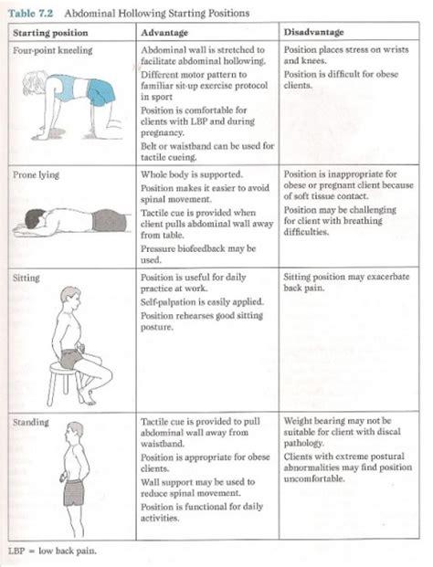 exercises  lumbar instability physiopedia