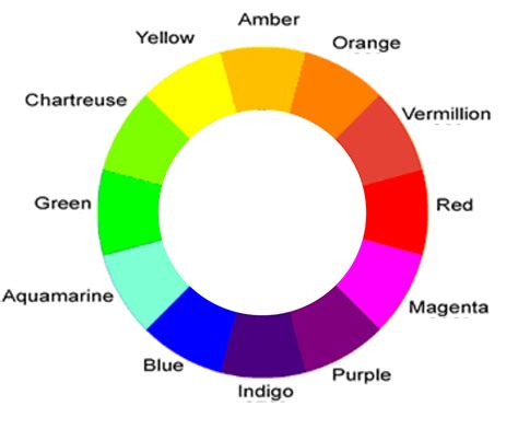 what does my favorite color tell about me names of colors in english can some native speaker tell