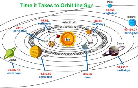 year length of saturn length of year for planets in order revolution around