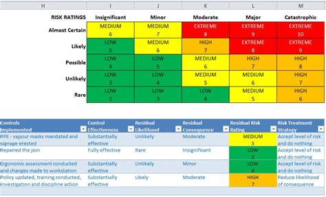 Risk Assessment Spreadsheet by Welcome To Excelville