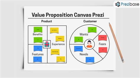 value proposition canvas template value proposition canvas prezi template prezibase